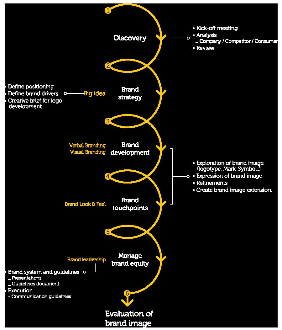 t-process